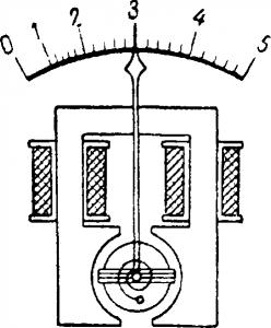 Ферродинамический измерительный механизм