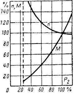 Характеристики скорости и вращающего момента двигателя с последовательным возбуждением