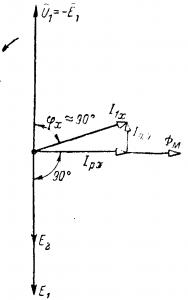 Векторная диаграмма трансформатора при холостом ходе