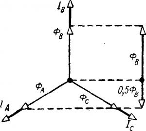 Векторная диаграмма потоков трехфазного трансформатора