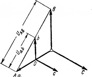 Потенциальная диаграмма при определении группы соединения
