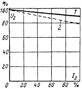 Распределение нагрузки трансформаторами, работающими параллельно
