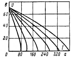 Внешние характеристики генератора для электрической дуговой сварки