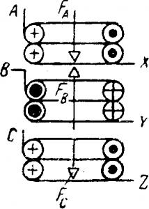Суммирование магнитных потоков трех обмоток, расположенных на одной оси