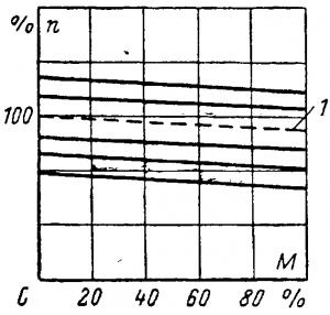 Механические характеристики схемы генератор — электродвигатель