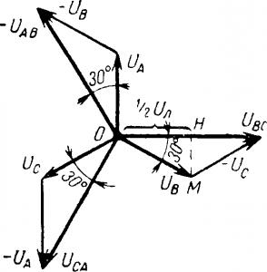Векторная диаграмма напряжений трехфазной цепи