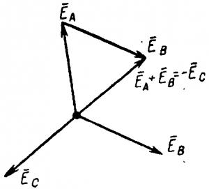 Векторная диаграмма э. д. с. при соединении генератора треугольником