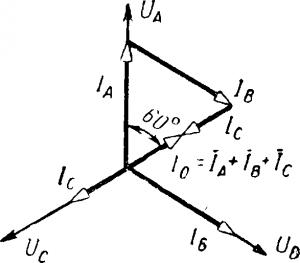 Векторная диаграмма четырехпроводной трехфазной цепи при активной нагрузке