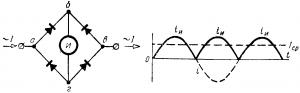Схема выпрямительного амперметра и кривая тока в измерительном механизме