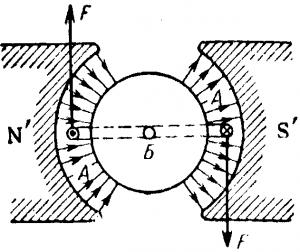 Получение вращающего момента в магнитоэлектрическом измерительном механизме