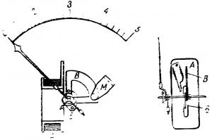 Электромагнитный измерительным механизм