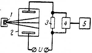 Схема прибора для измерения давления газа