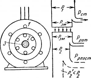 Регулирование вращения асинхронного двигателя
