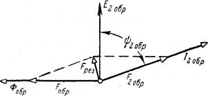 Диаграмма компенсации обратно-вращающейся н. с.