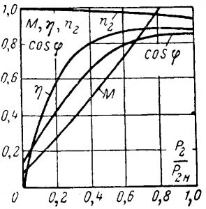 КПД асинхронного двигателя