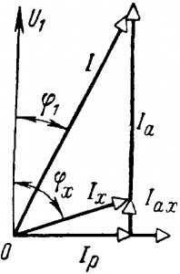 Векторная диаграмма улучшения cos φ в сети