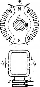 Ротор турбогенератора без обмоткии одна секция обмотки возбуждения