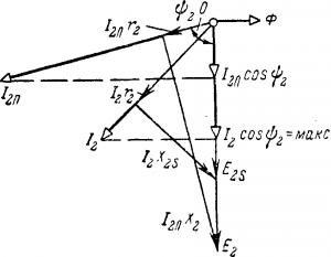 Векторная диаграмма в цепи ротора