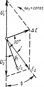 Векторная диаграмма генератора при параллельной работе