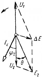 Диаграмма работы синхронного генератора, нагруженного активным и реактивным током