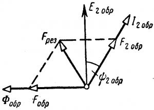 Диаграмма для двухфазного асинхронного двигателя с немагнитным полым ротором, объясняющая отсутствие самохода