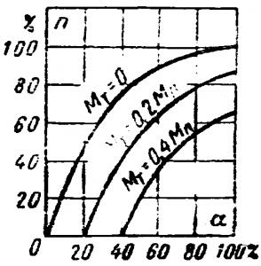 Регулировочные характеристики двухфазного асинхронного исполнительного двигателя