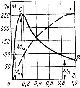 Зависимость вращающего момента двигателя от скольжения