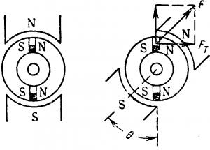 Принцип работы синхронного гистерезисного двигателя