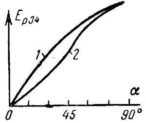 Зависимость э. д. с. поворотного трансформатора от угла поворота ротора