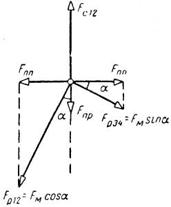 Диаграмма компенсации поперечной н. с. поворотного трансформатора