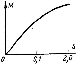 Диаграмма зависимости момента от скольжения для электрического вала