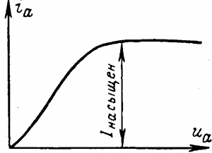 Вольт-амперная характеристика диода