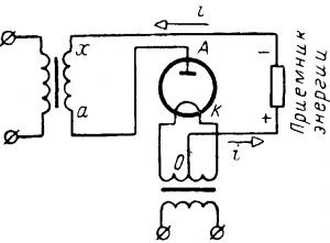 Выпрямление переменного тока электронной лампой