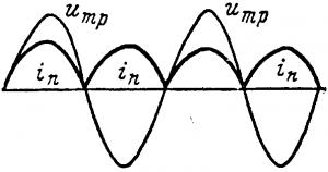 Кривые тока при двухполупериодном выпрямлении без фильтра