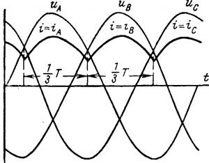 Кривые напряжений и токов в цепи