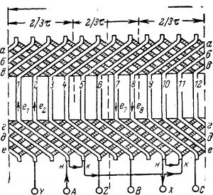 Развертка двухслойной обмотки статора