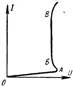 Вольт-амперная характеристика газотрона