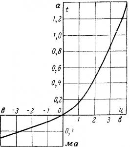 Вольт-амперная характеристика меднозакисного вентиля