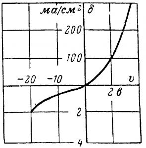 Вольт-амперная характеристика селенового вентиля