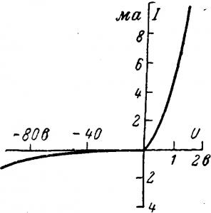 Вольт-амперная характеристика точечного германиевого вентиля