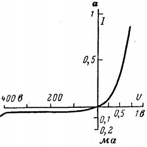 Вольт-амперная характеристика плоскостного вентиля