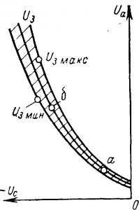 Пусковая характеристика и пусковая область тиратрона