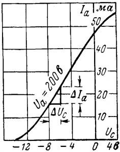 Анодно-сеточная характеристика триода