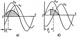 Кривые напряжения и тока тиратрона при различных углах сдвига между анодным исеточным напряжением