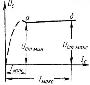 Вольт-амперная характеристика газоразрядного стабилитрона
