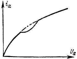 Анодная характеристикатетрода