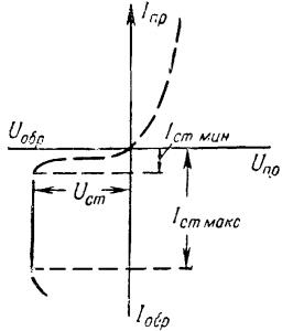 Вольт-амперная характеристика кремниевого стабилитрона