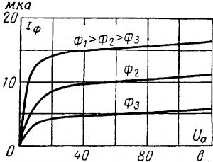 Вольт-амперная характеристика вакуумного фото элемента