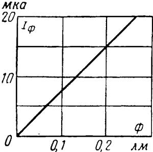 Световая характеристика вакуумного фотоэлемента