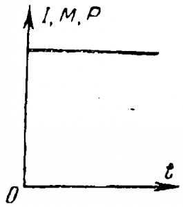 Диаграмма неизменной нагрузки двигателя
